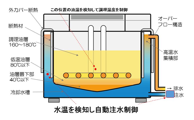 クールフライヤー構造